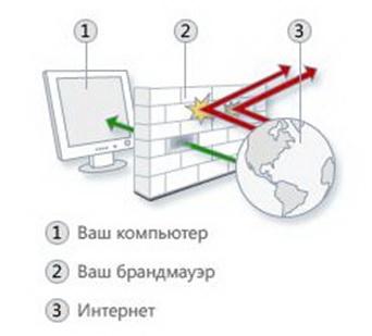 Как запретить программе или игре доступ в интернет.
